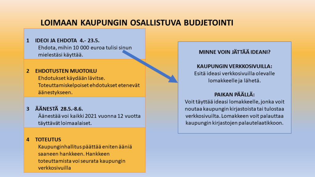 Osallistavan budjetoinnin prosessikuvaus